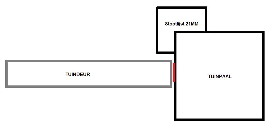 Montage stootlijst 21mm